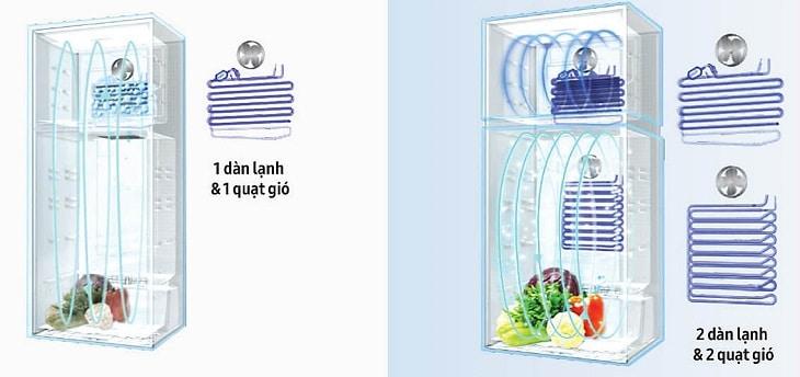 Công nghệ Twin & Metal Cooling trên tủ lạnh samsung